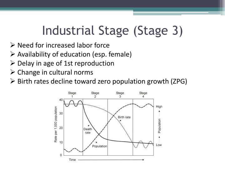 Industrial Stage (Stage 3)