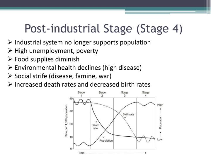 Post-industrial Stage (Stage 4)