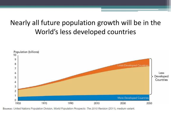 Nearly all future population growth will be in the World's less developed countries