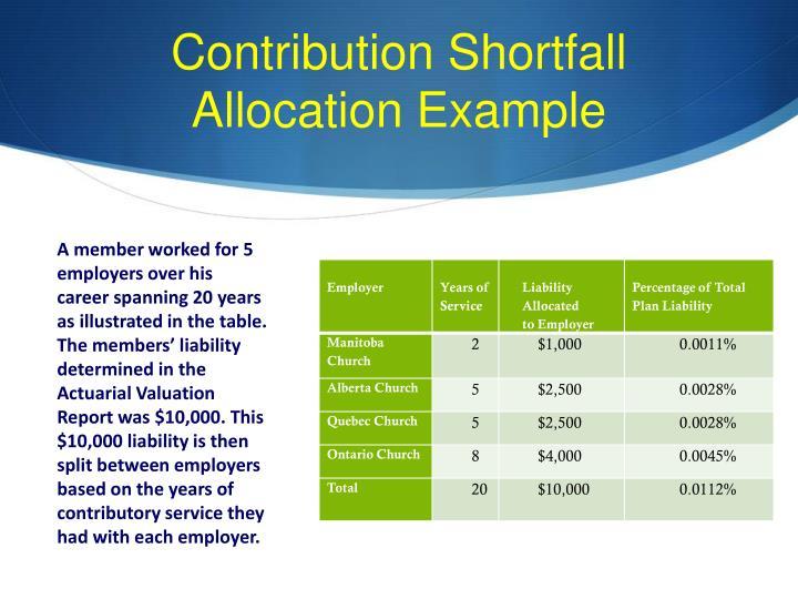 Contribution Shortfall