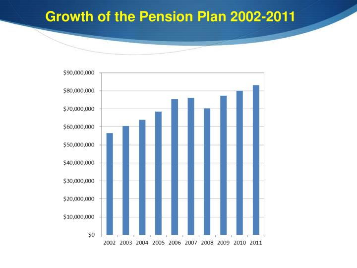 Growth of the Pension Plan 2002-2011