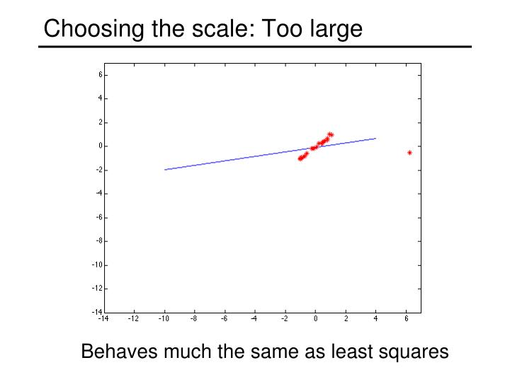 Choosing the scale: Too large