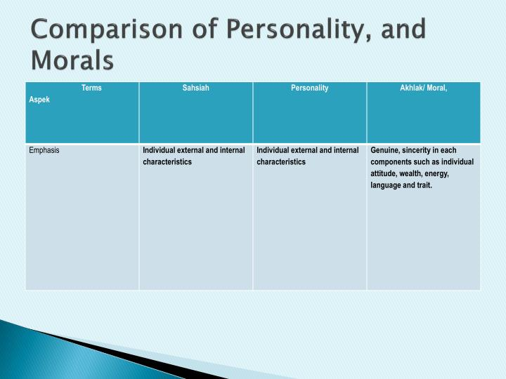Comparison of Personality, and Morals