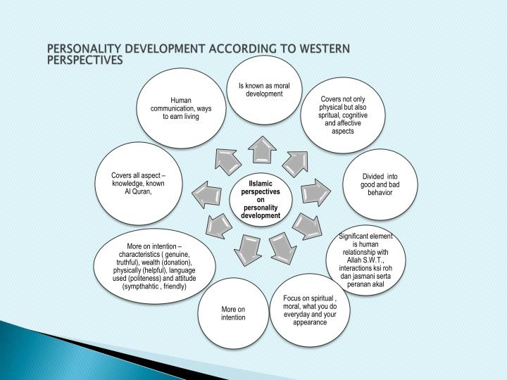 PERSONALITY DEVELOPMENT ACCORDING TO WESTERN PERSPECTIVES
