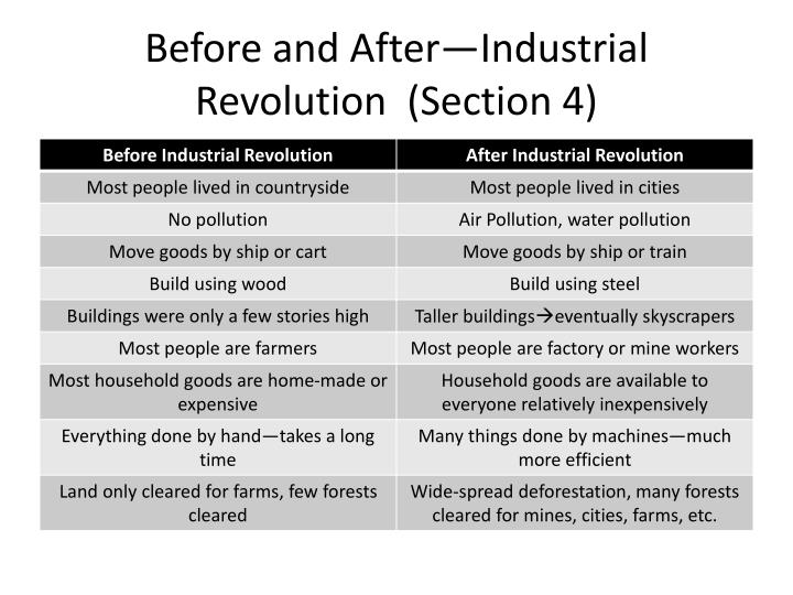 Before and After—Industrial Revolution  (Section 4)