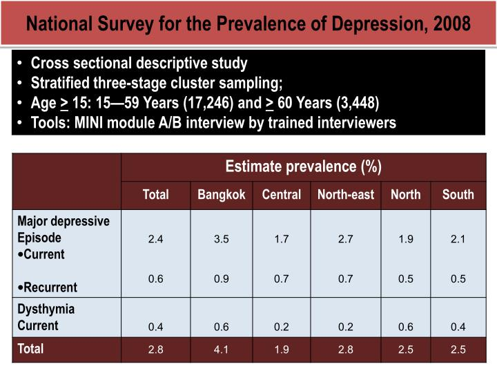 National Survey for the Prevalence of Depression, 2008