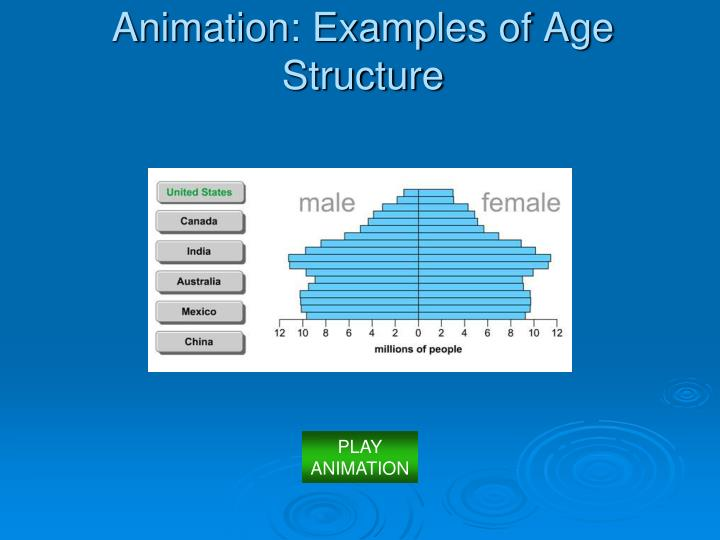 Animation: Examples of Age Structure