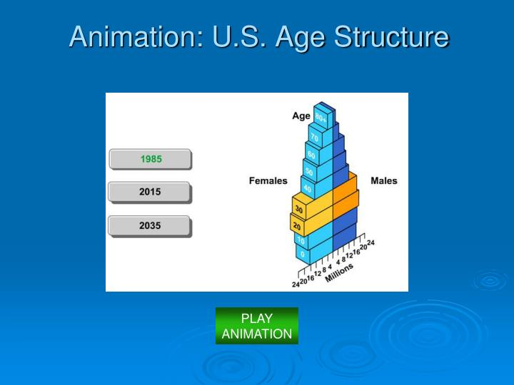 Animation: U.S. Age Structure