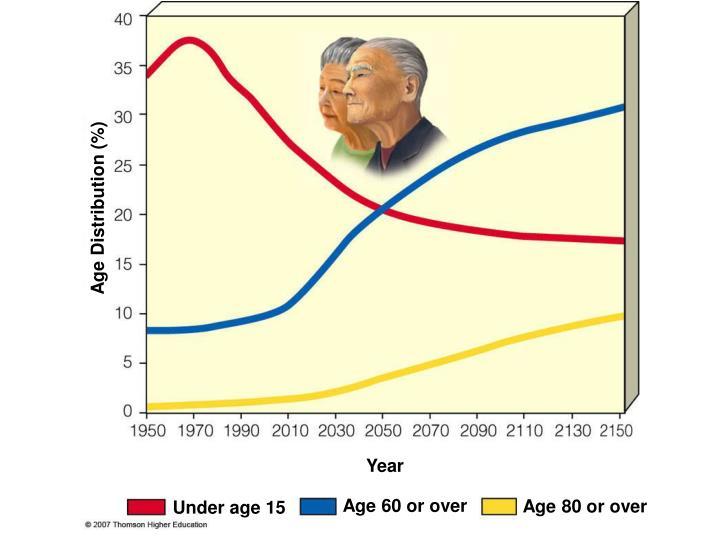 Age Distribution (%)