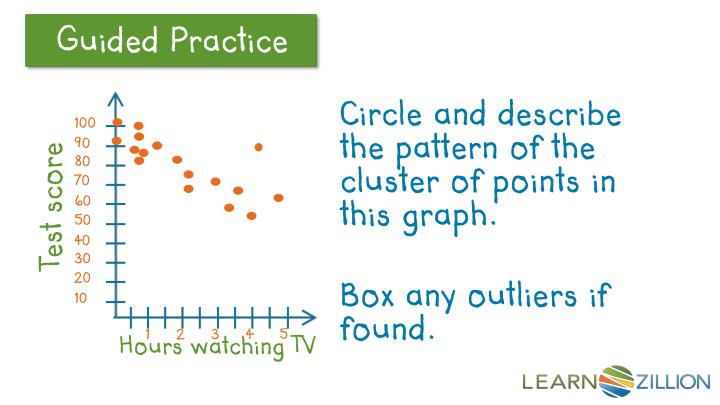 Circle and describe the pattern of the cluster of points in this graph.