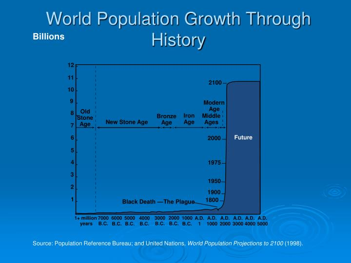 World Population Growth Through History