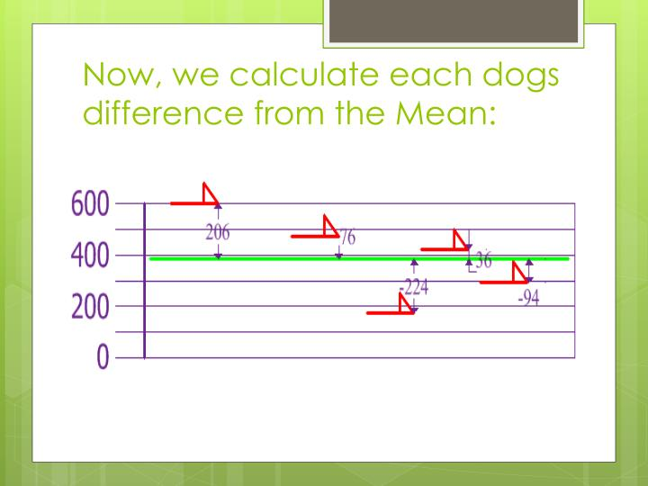 Now, we calculate each dogs difference from the Mean