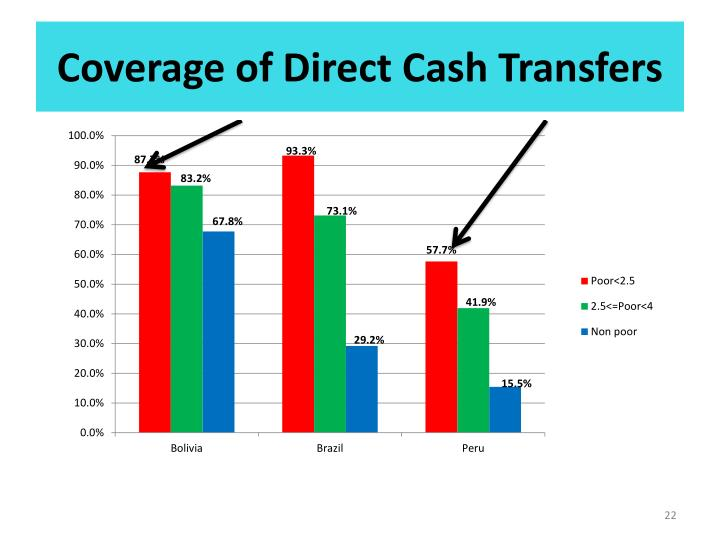 Coverage of Direct Cash