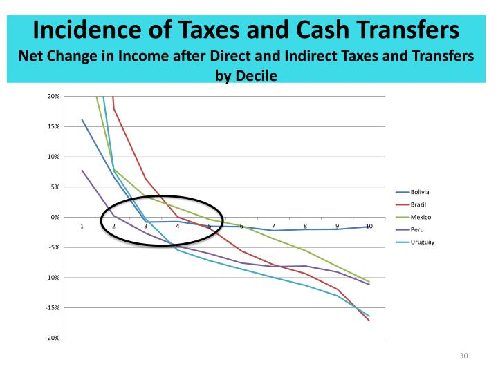 Incidence of Taxes and Cash Transfers