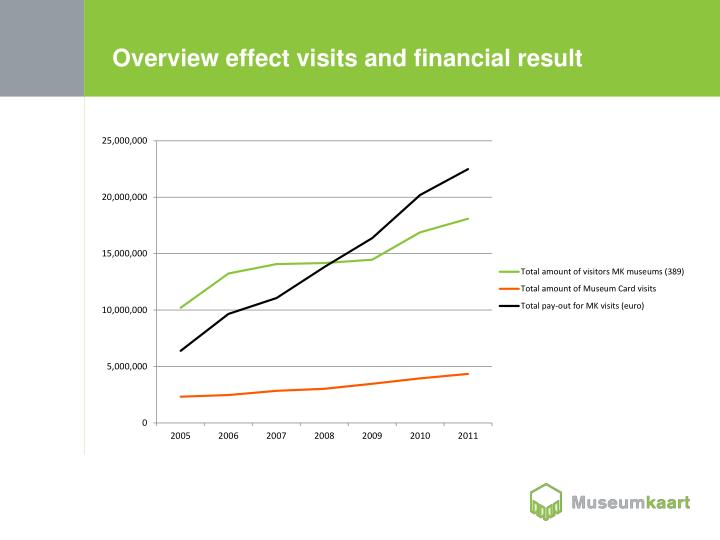 Overview effect visits and financial result