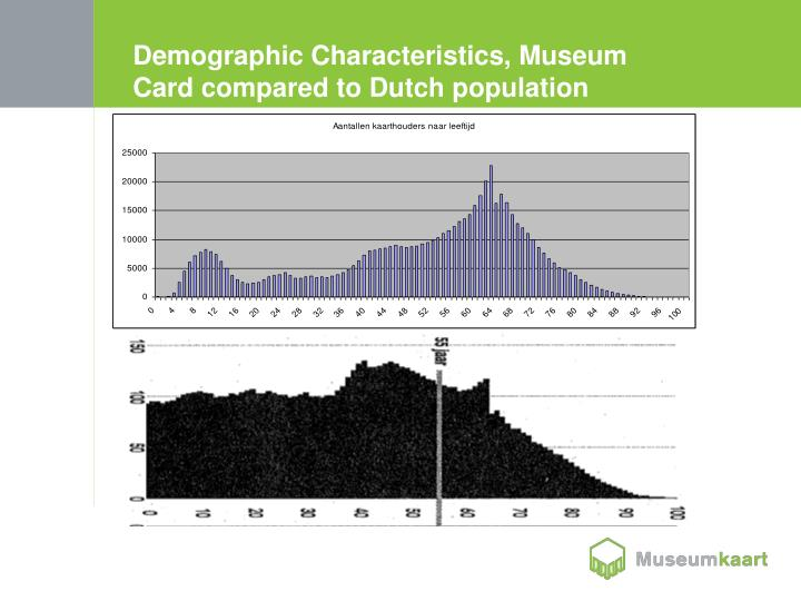 Demographic Characteristics, Museum Card