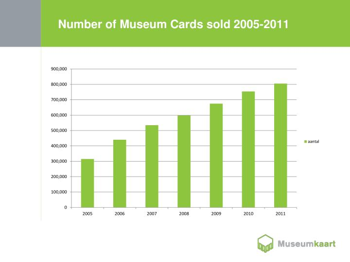 Number of Museum Cards sold
