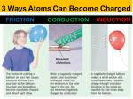3 ways atoms can become charged