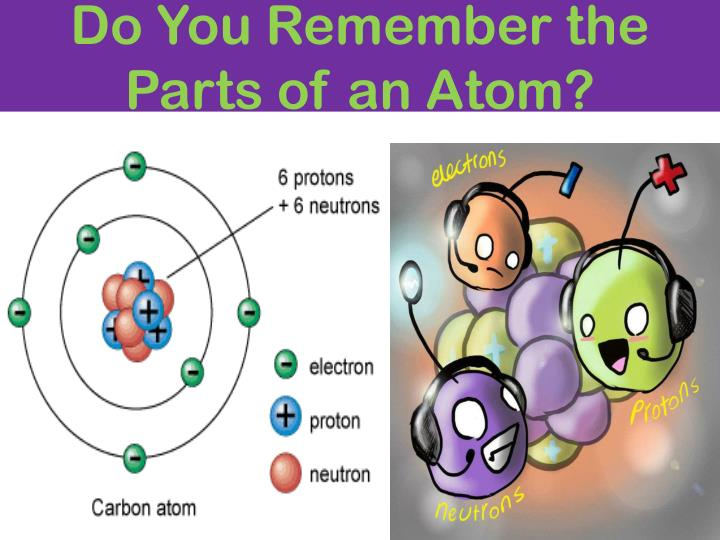 Do You Remember the Parts of an Atom?