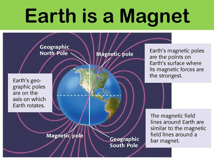 Earth is a Magnet