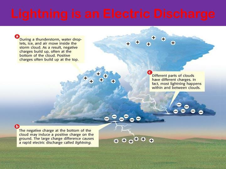 Lightning is an Electric Discharge