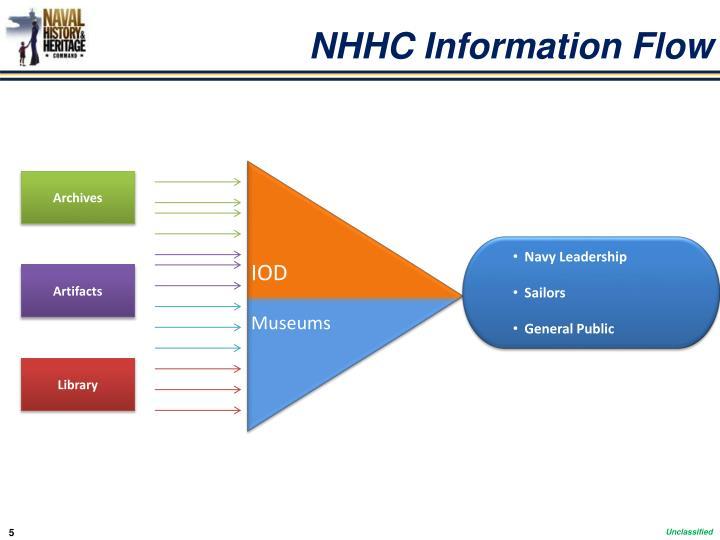 NHHC Information Flow