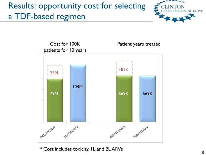 Results: opportunity cost for selecting a TDF-based regimen