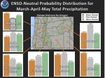 enso neutral probability distribution for march april may total precipitation