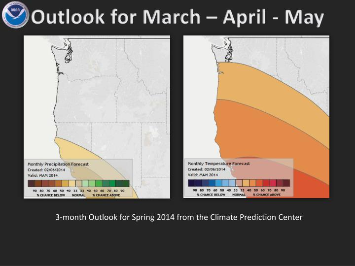 Outlook for March – April - May