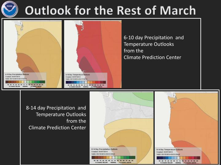 Outlook for the Rest of March