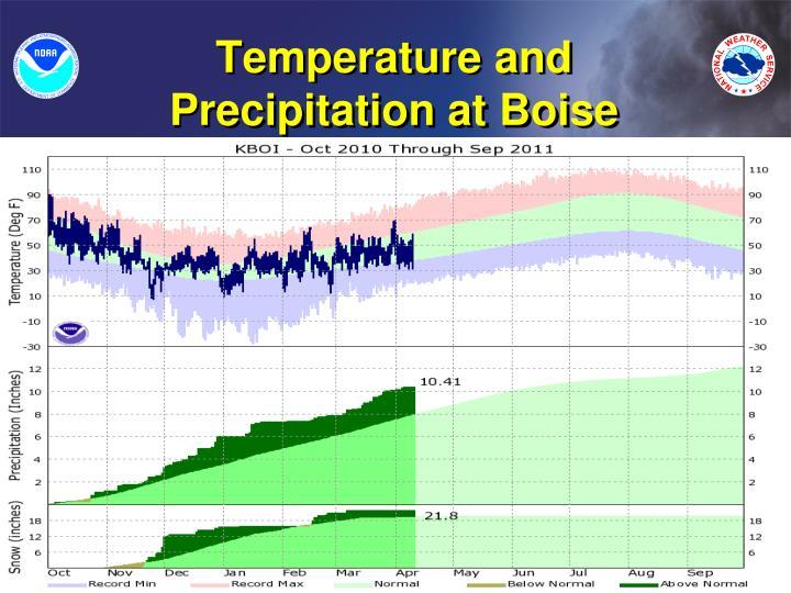Temperature and Precipitation at Boise