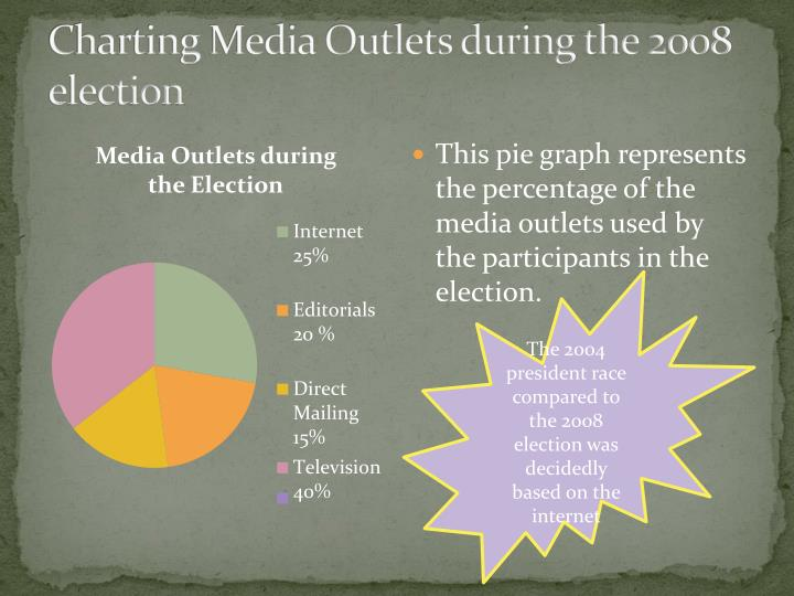 Charting Media Outlets during the 2008 election