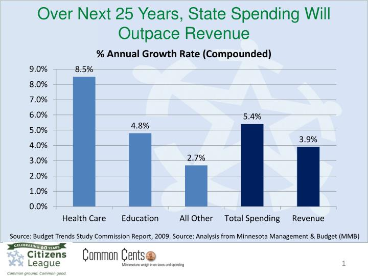 over next 25 years state spending will outpace revenue