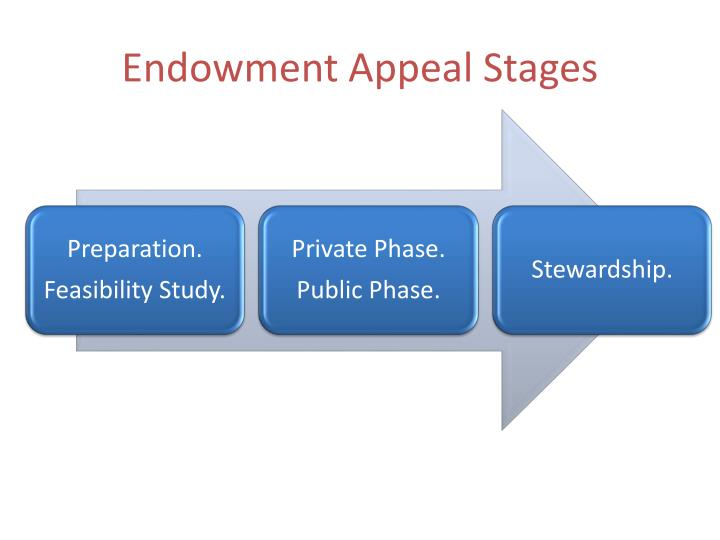 Endowment Appeal Stages