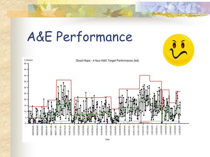 A&E Performance
