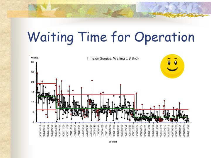 Waiting Time for Operation