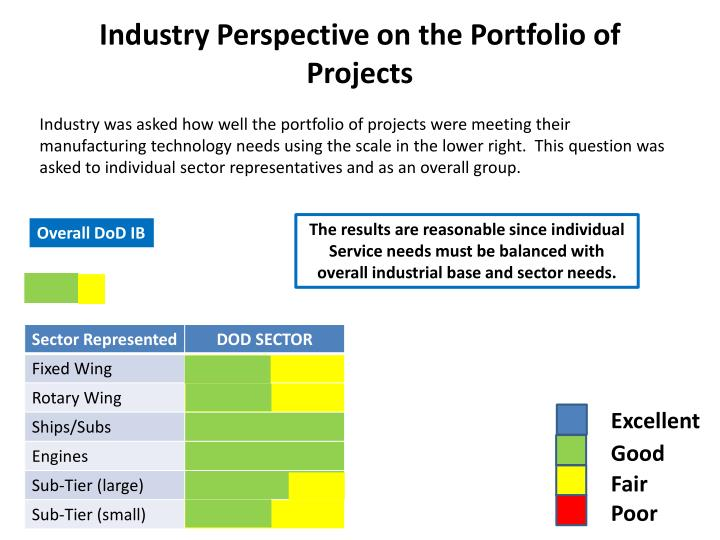 Industry Perspective on the Portfolio of Projects