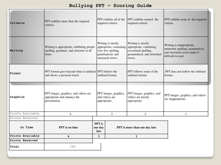 Bullying PPT – Scoring Guide