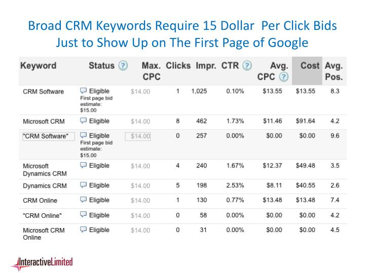 Broad CRM Keywords Require 15 Dollar  Per Click Bids Just to Show Up on The First Page of Google