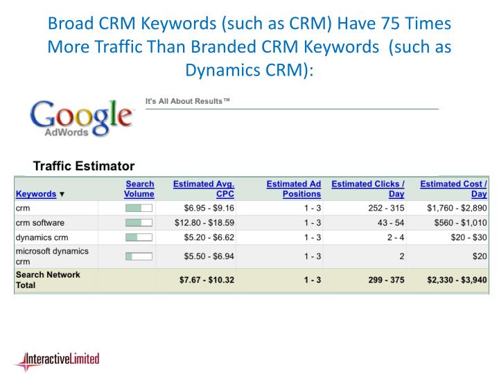 Broad CRM Keywords (such as CRM) Have 75 Times More Traffic Than Branded CRM Keywords  (such as Dynamics CRM):