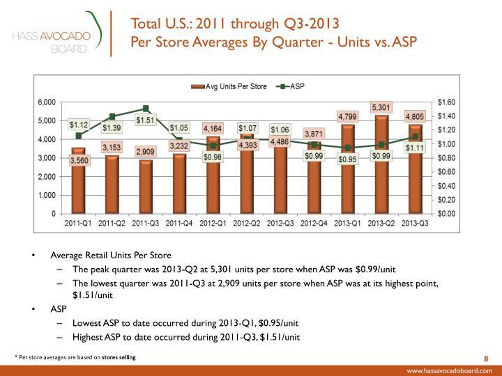 Total U.S.: 2011 through Q3-2013