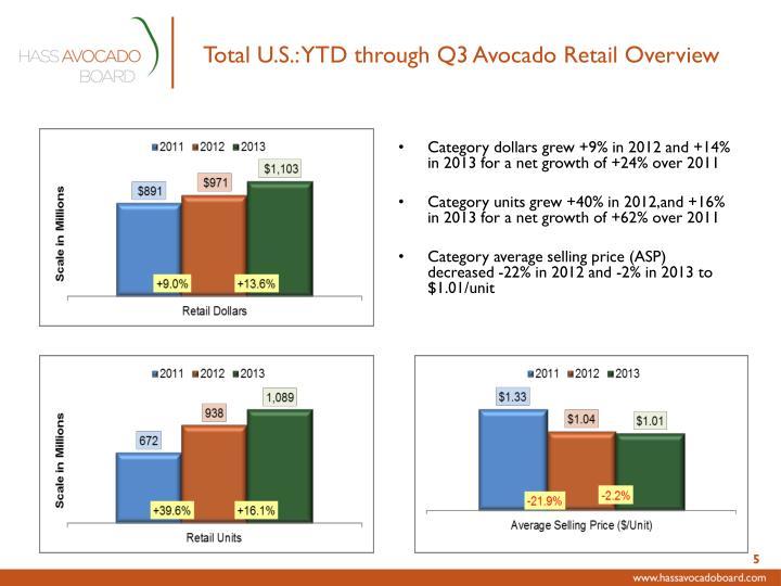 Total U.S.: YTD through Q3 Avocado Retail Overview