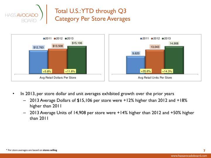 Total U.S.: YTD through Q3