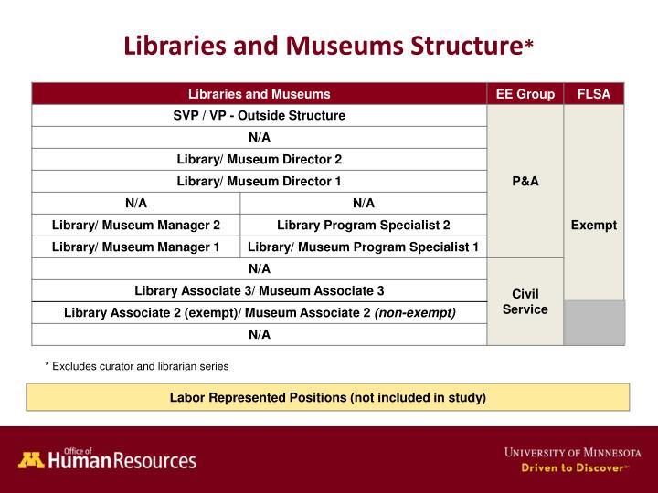 Libraries and museums structure