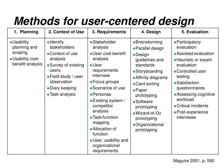 Methods for user-centered design