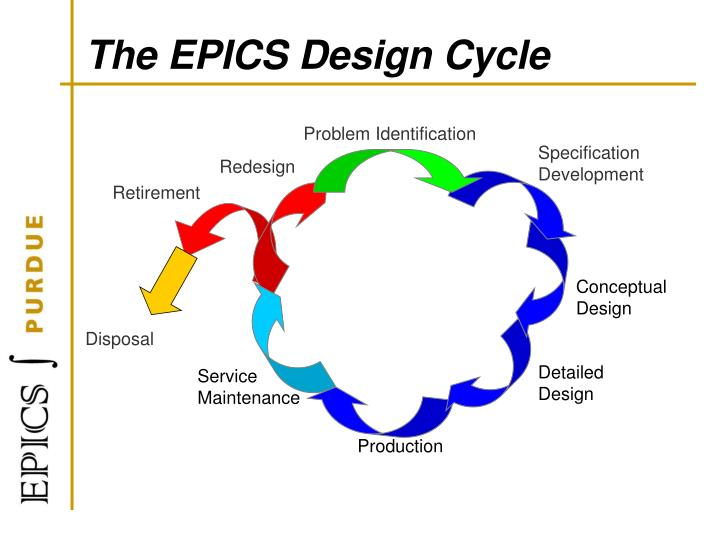 The epics design cycle