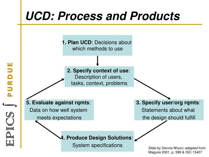 UCD: Process and Products