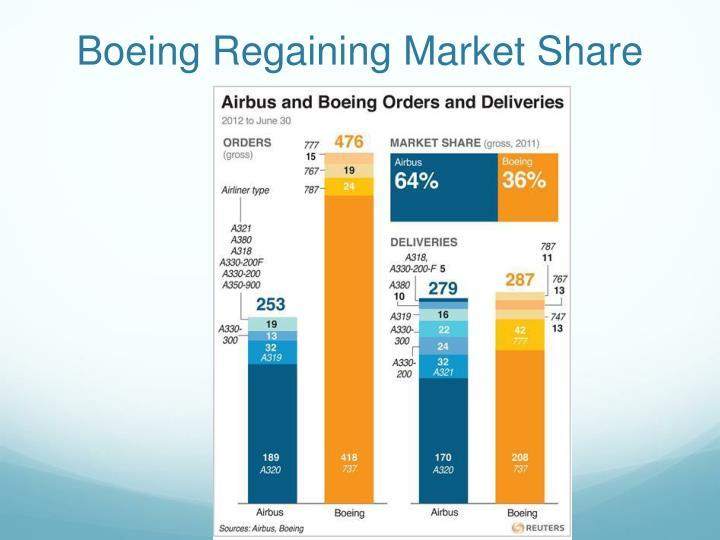 Boeing Regaining Market Share