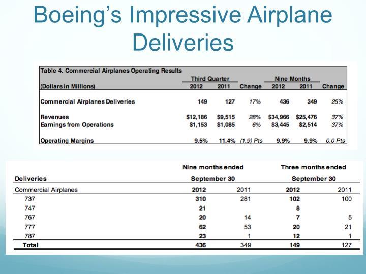 Boeing's Impressive Airplane Deliveries