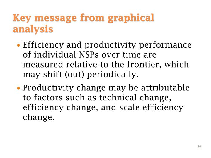 Efficiency and productivity performance of individual NSPs over time are measured relative to the frontier, which may shift (out) periodically.
